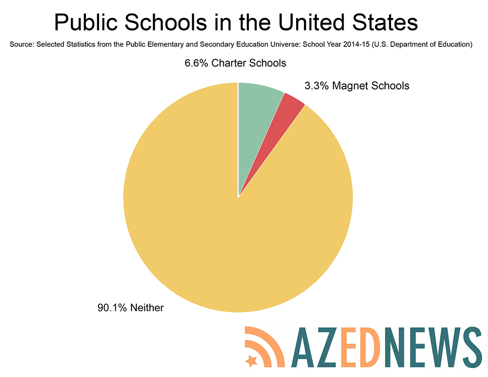 What's attracting more Arizona kids to magnet schools? Magnet-School-Story-National-Stats