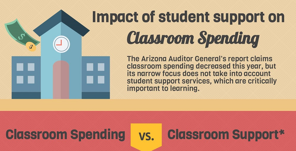 A Portion Of The AZEdNews FY2016 Classroom Support Infographic By Lisa Irish/AZEdNews