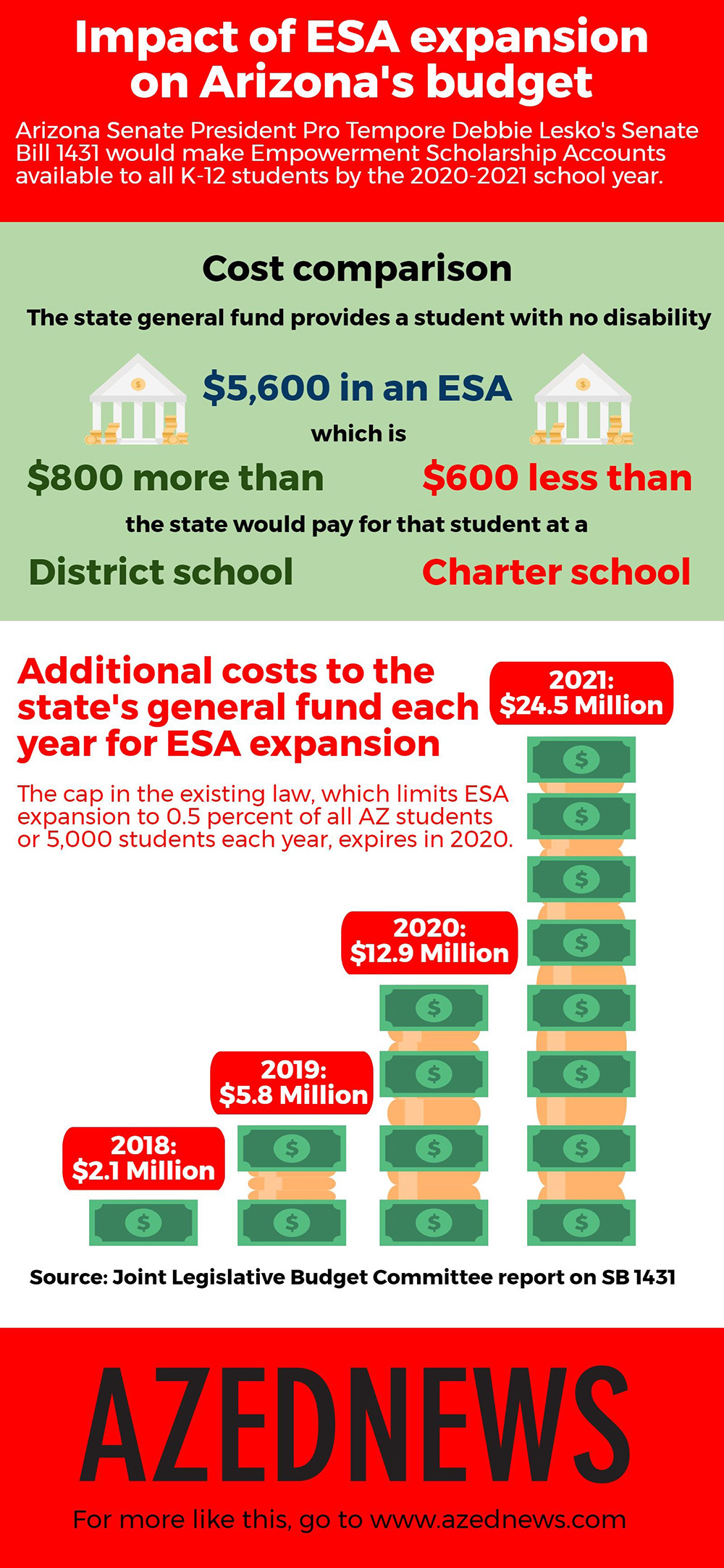 Impact of ESA expansion on Arizona's budget AZEdNewsImpactOfESAExpansionInfographicFinal