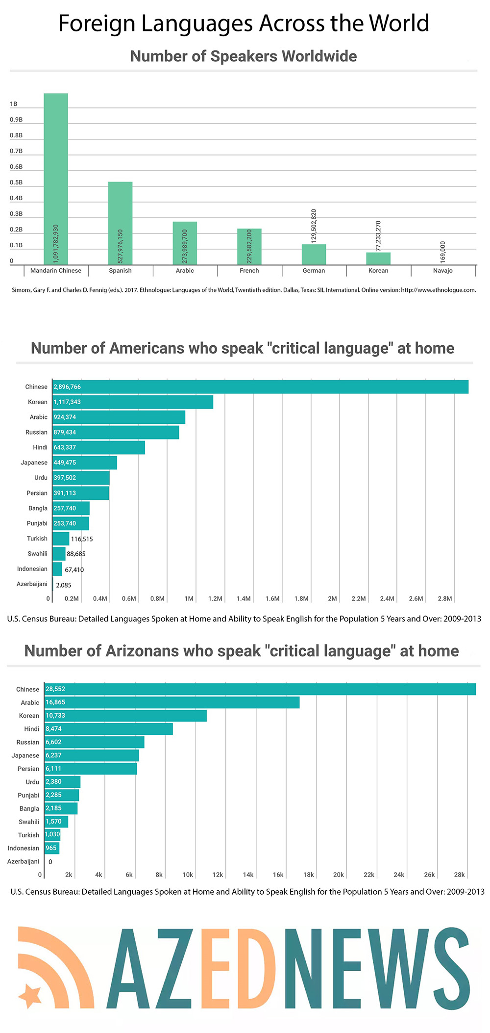 Foreign languages across the world AZEdNewsSecond-LanguageInfographicByDavidMarinoJr