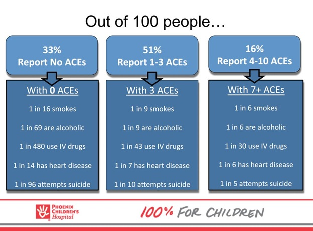The impact that adverse childhood experiences and toxic stress have on students ACESOutof100PeopleSlide