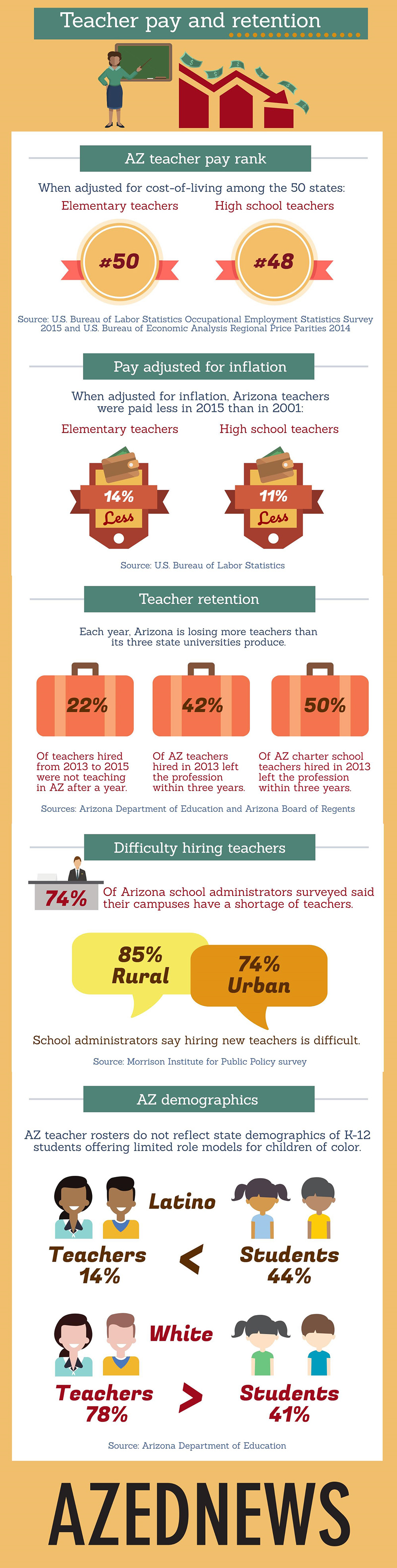 Low pay is key in teacher shortage crisis AZEdNewsTeacherPayAndRetentionInfographic