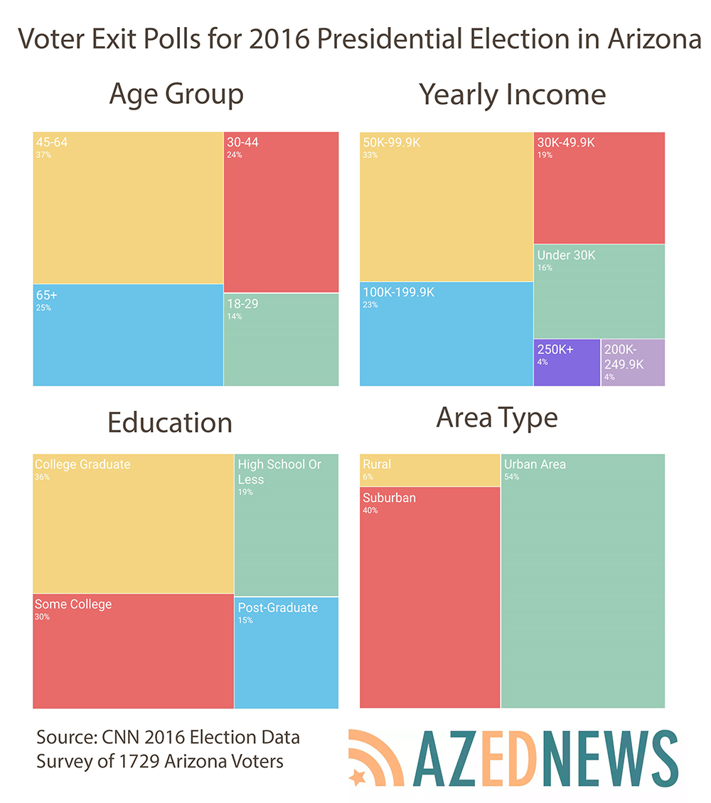 Arizona educators take the lead in mandated civics education CivicsInfographic