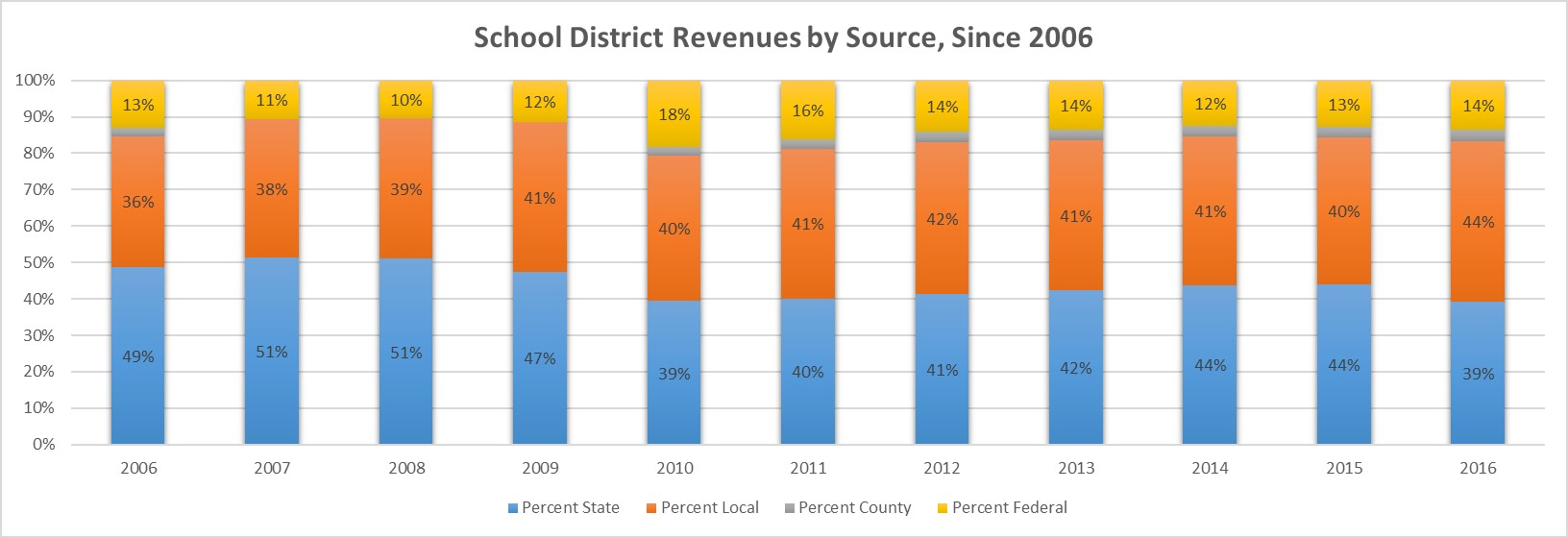 Schools, education advocates sue State of Arizona over capital funding (+ Video) School-Revenues-by-Source-Chart