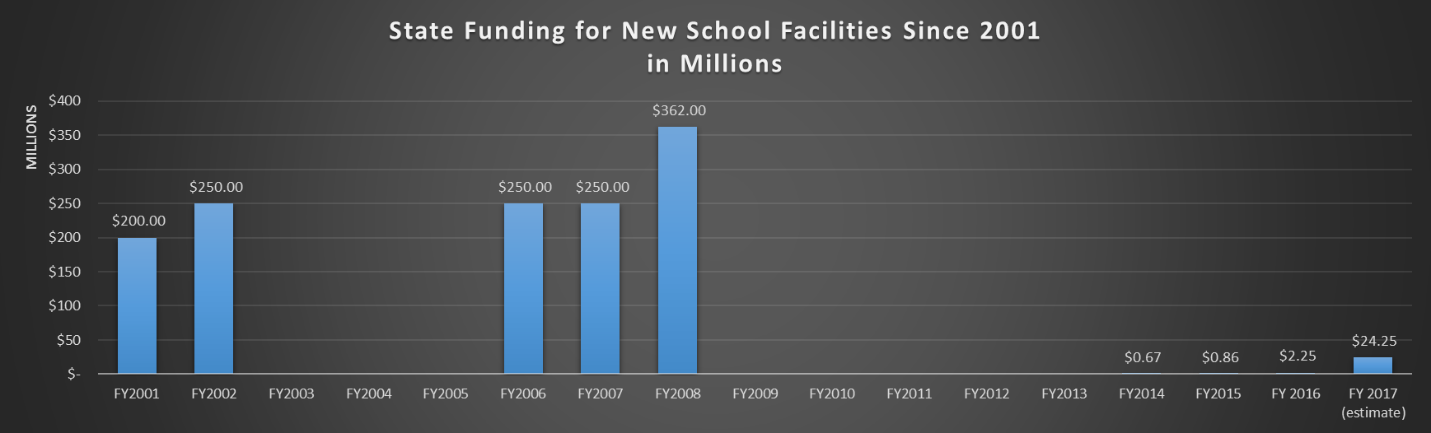 State of Arizona sued over capital funding cuts StateFundingForNewSchoolFacilities