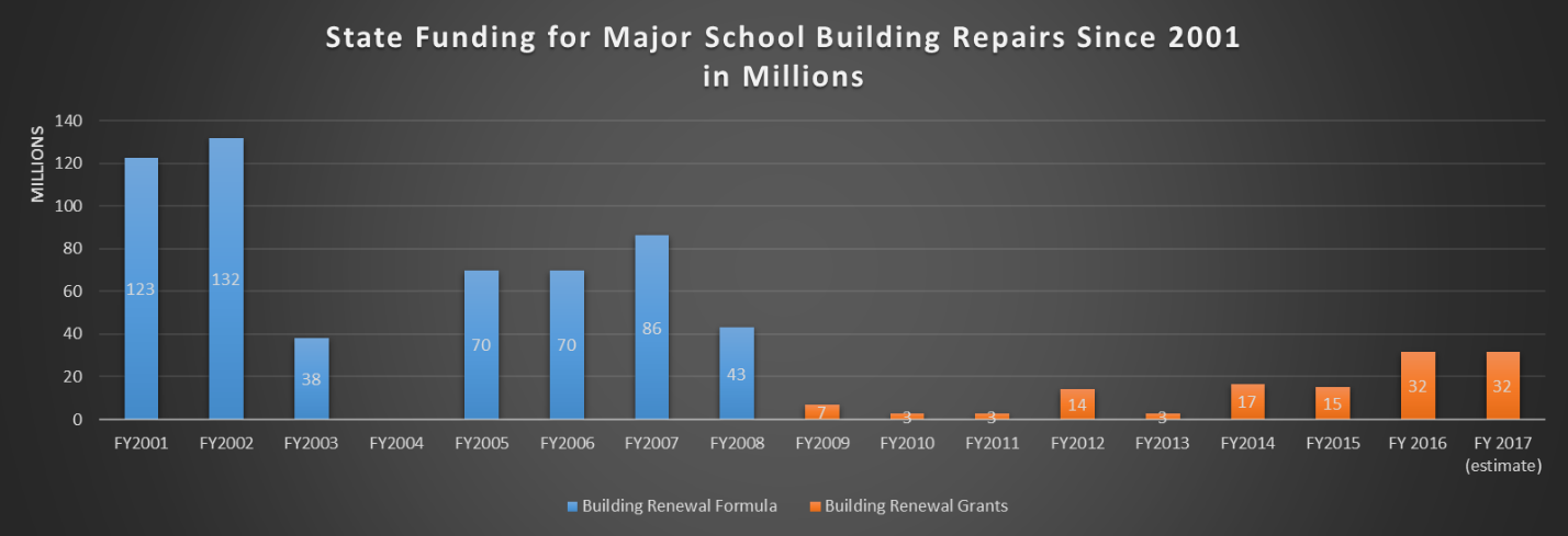 Schools, education advocates sue State of Arizona over capital funding (+ Video) StateFundingForSchoolRepairs2