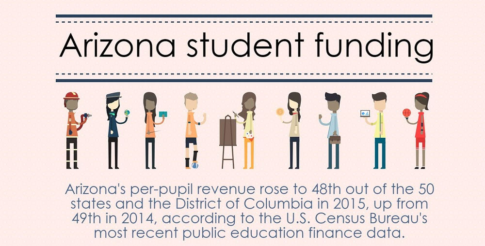 A Portion Of The AZEdNews Per Pupil Funding Census Data 2015 Infographic Bu Lisa Irish/AZEdNews