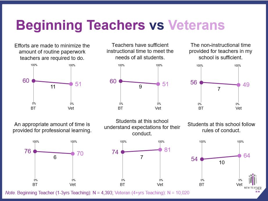 Teacher survey reveals supportive school environments, but unreasonable class sizes (+ Infographic) TELLBeginning-TeachersAndVeterans