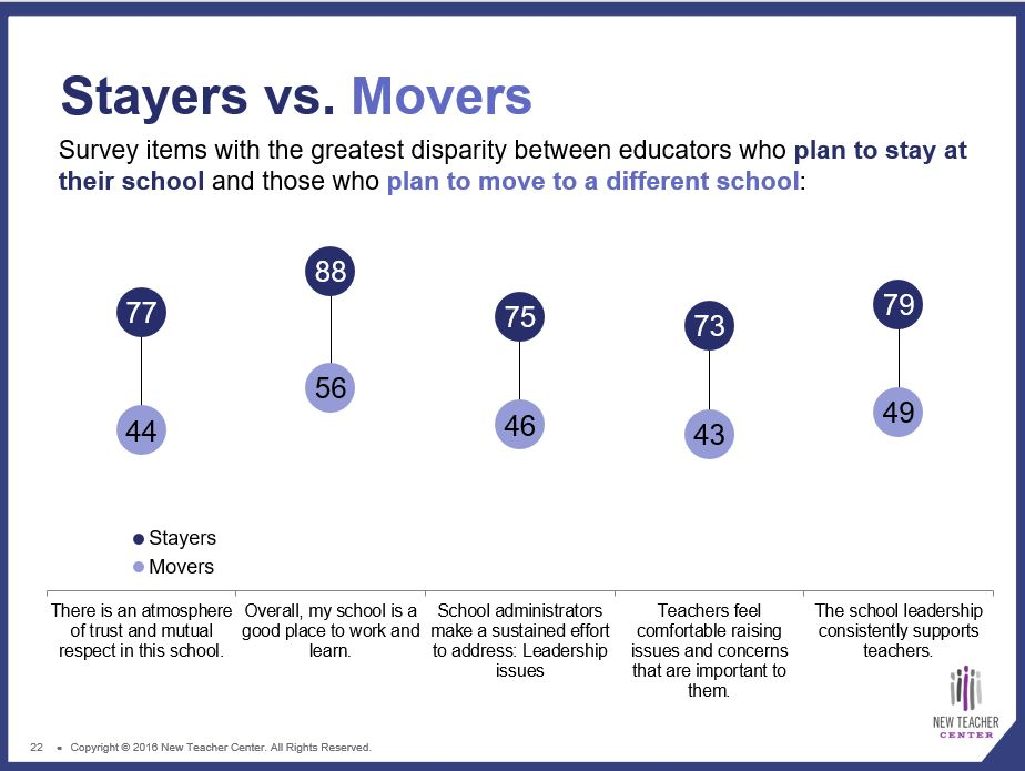 Teacher survey reveals supportive school environments, but unreasonable class sizes (+ Infographic) TELLStayersVsMovers