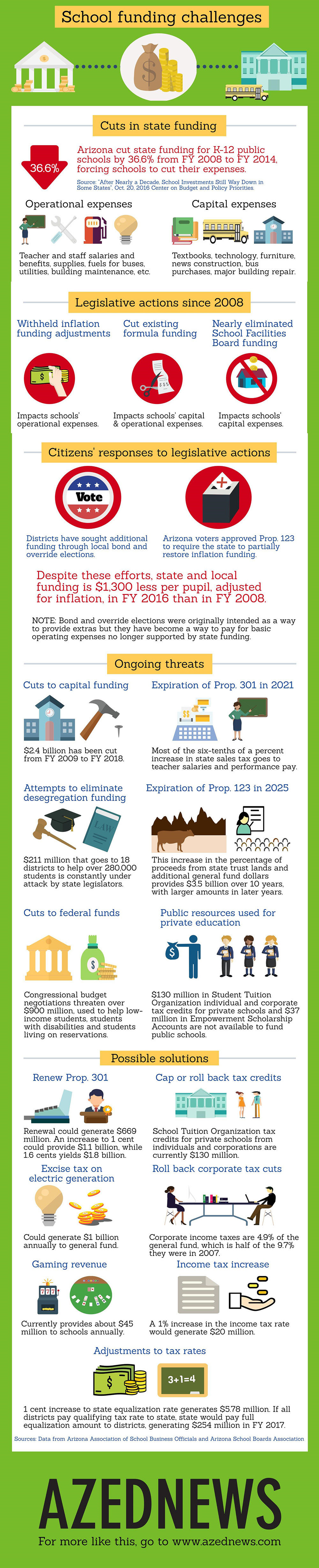 AZ school funding challenges & possible solutions AZEdNewsSchoolFundingFinalInfographic-1