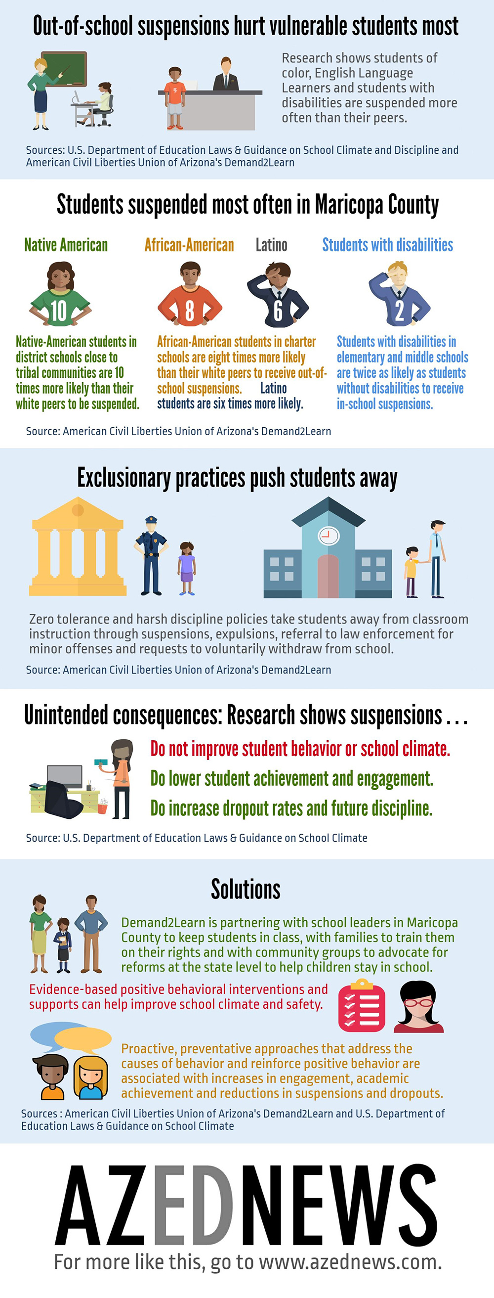 Out-of-school suspensions hurt vulnerable students most AZEdNewsDemand2LearnInfographic