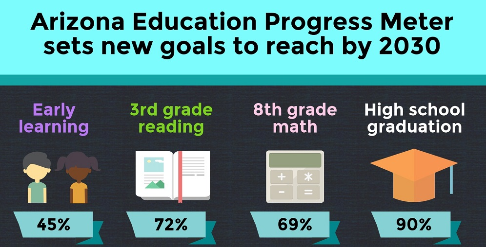 A Portion Of The AZEdNews AZ Education Progress Meter New Goals Infographic By Lisa Irish/AZEdNews