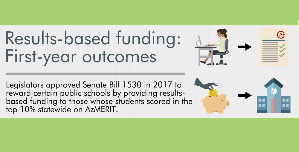 A Portion Of AZEdNews Results-Based Funding: 2017 Outcomes By Lisa Irish/AZEdNews