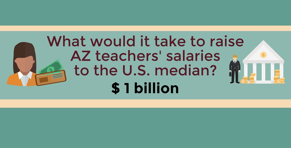 A Portion Of The Infographic On What It Would Take To Raise Arizona Teachers' Salaries To The U.S. Median By Lisa Irish/AZEdNews