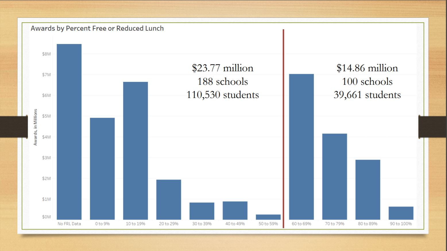 Results-based funding bypasses vulnerable students AwardsByFreeAndReducedLunchChart