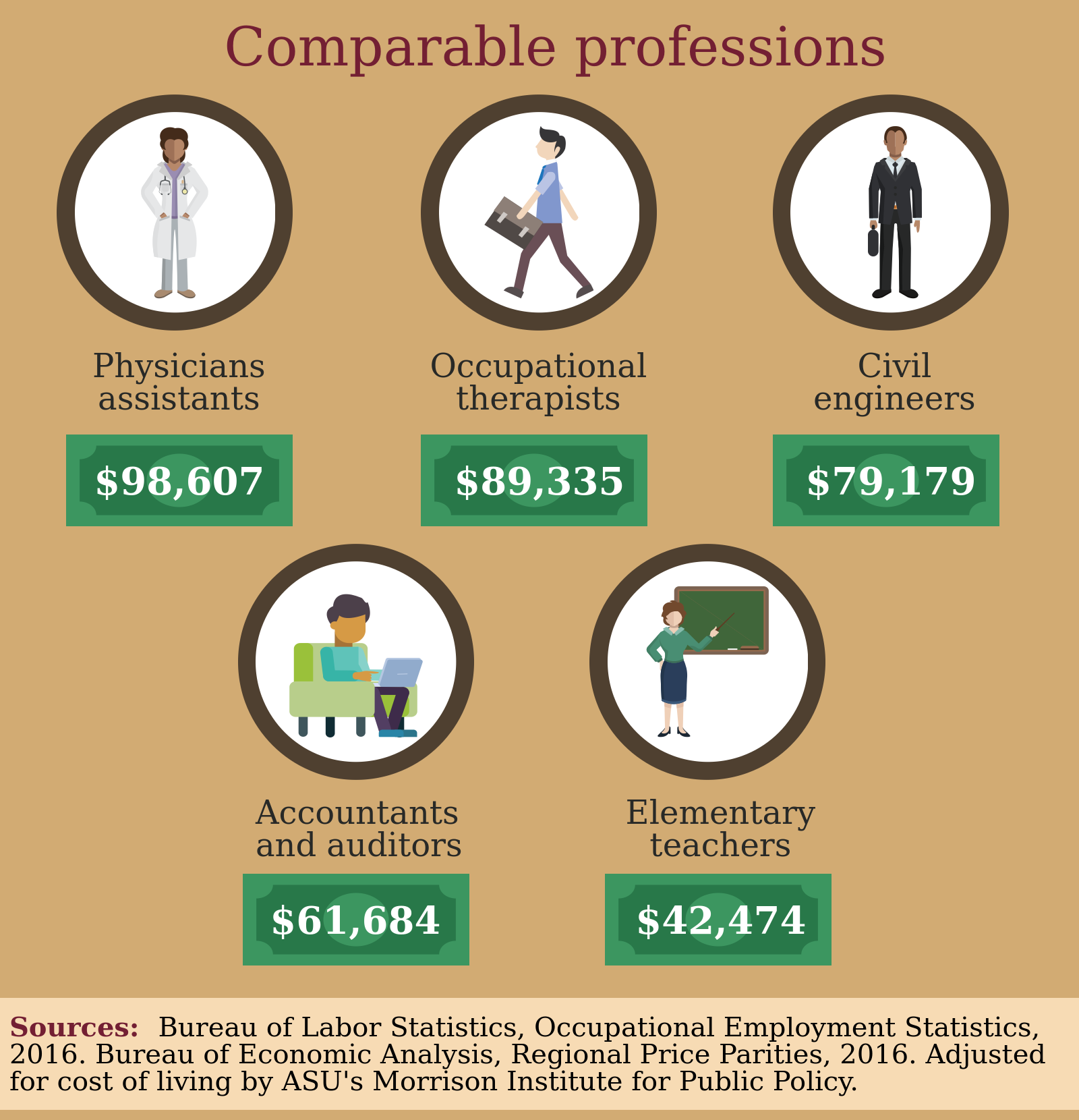 $1B: Cost to raise AZ teachers' salaries to U.S. median azednewsComparableProfessions