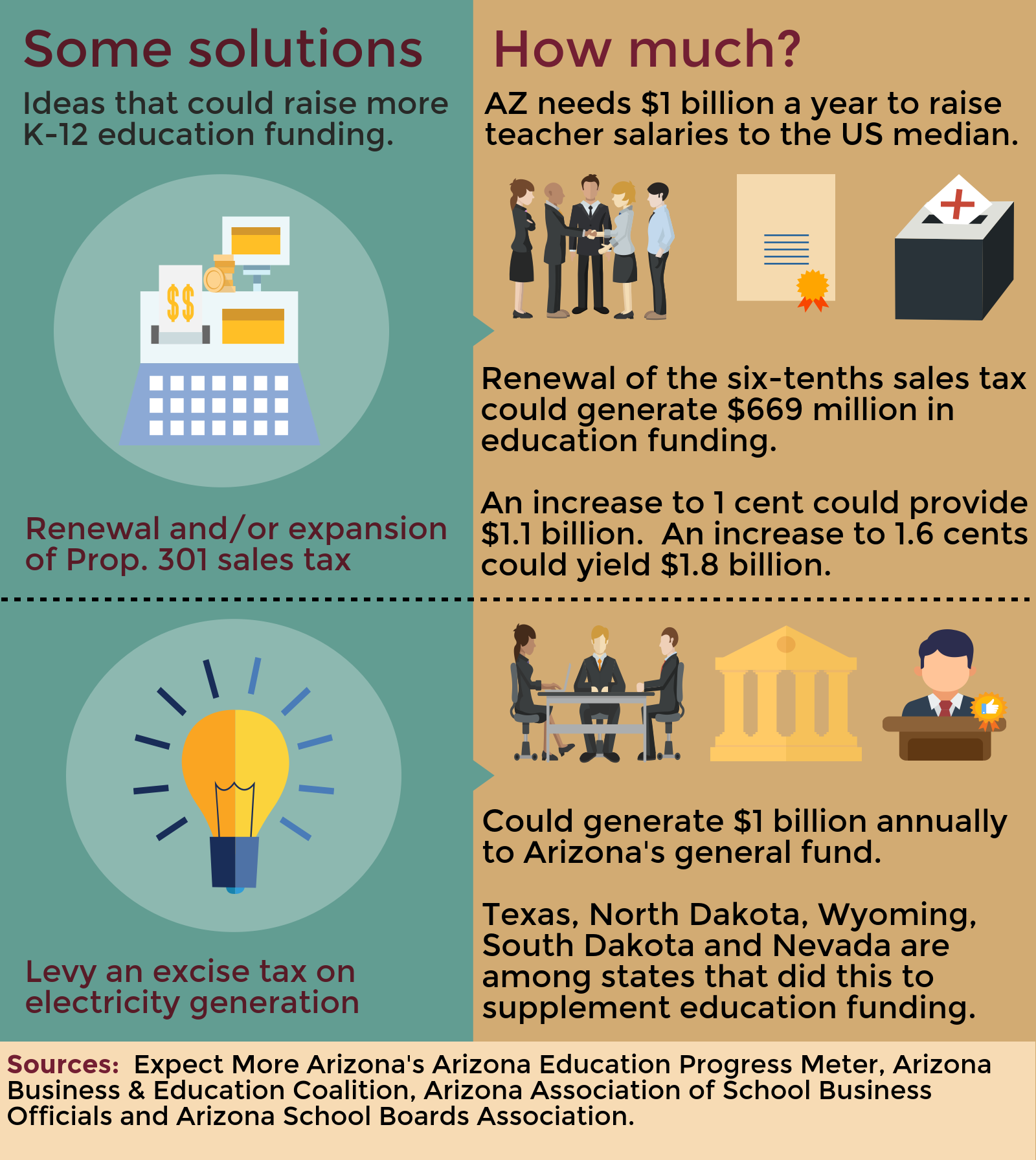 Cost to raise AZ teachers' salaries to U.S. median is $1 billion (+ Infographic) azednewsSomeSolutions
