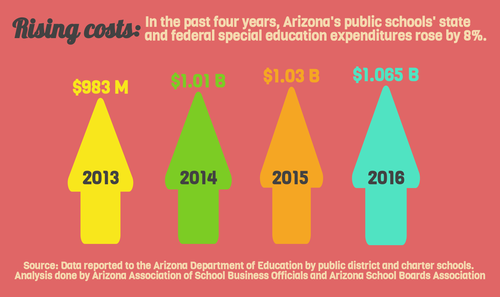 Special education funding gap squeezes Arizona classrooms AZEdNewsSpecialEducationExpendituresInfographicPart1