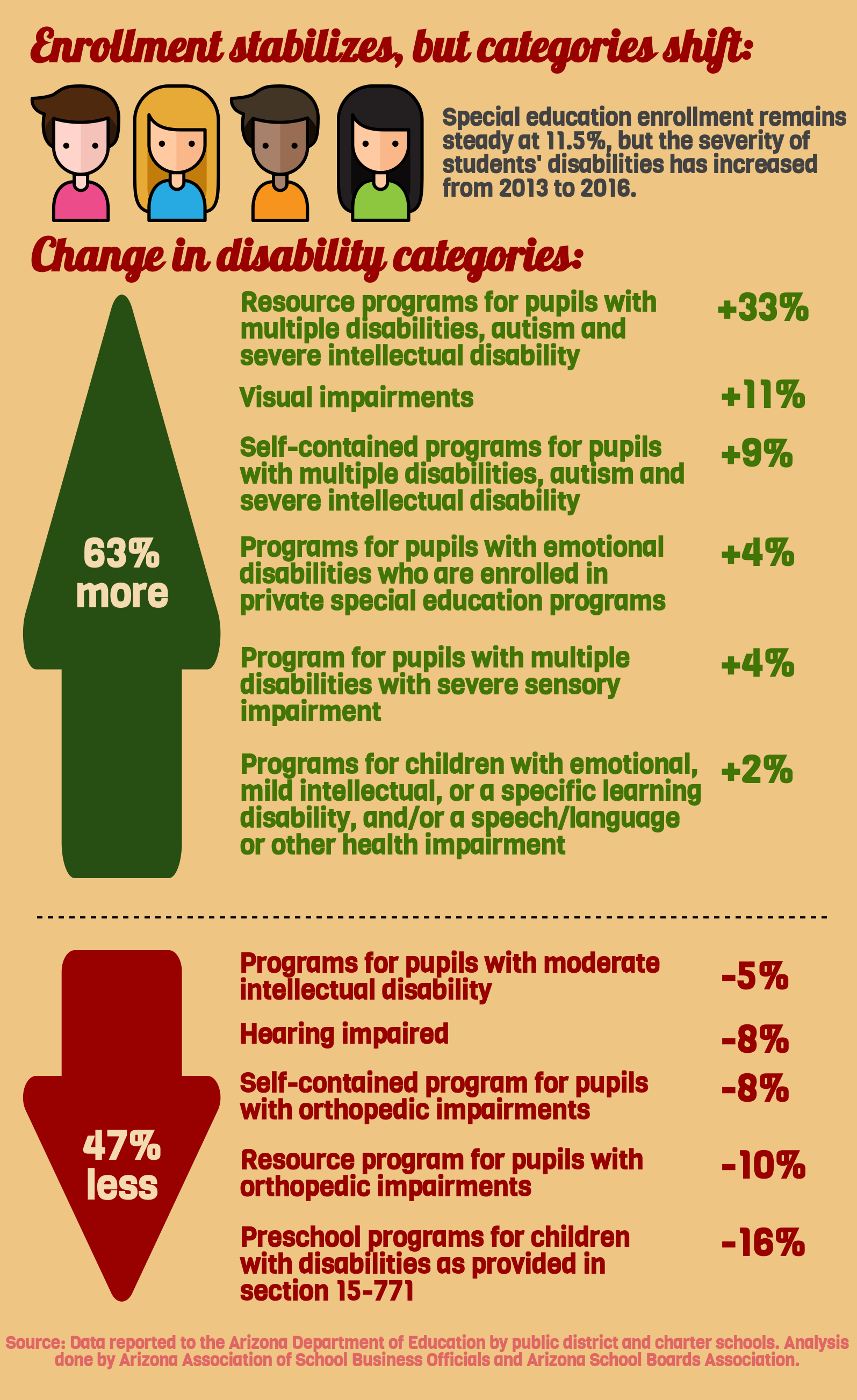 Special education funding gap squeezes Arizona classrooms AZEdNewsSpecialEducationExpendituresInfographicPart2
