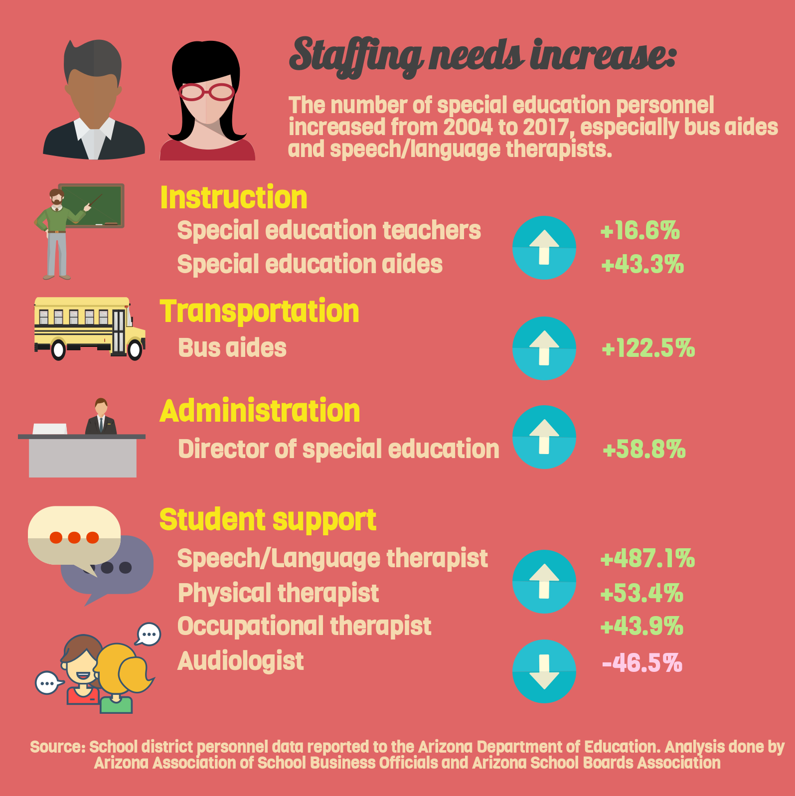 Special education funding gap squeezes Arizona classrooms (+ Infographic) AZEdNewsSpecialEducationExpendituresInfographicPart3