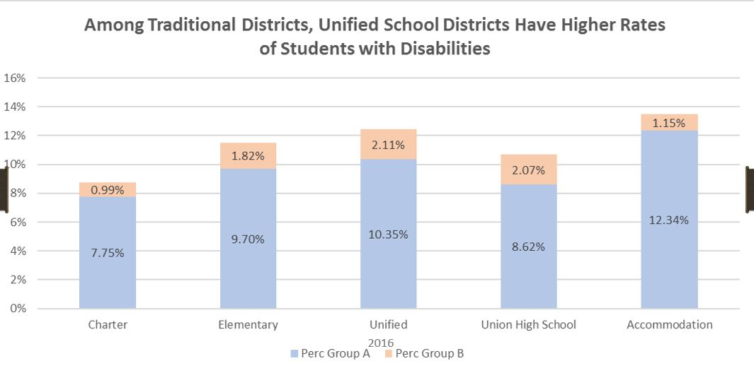 Special education funding gap squeezes Arizona classrooms DistrictsHaveHigherRatesOfStudentsWithDisabilities