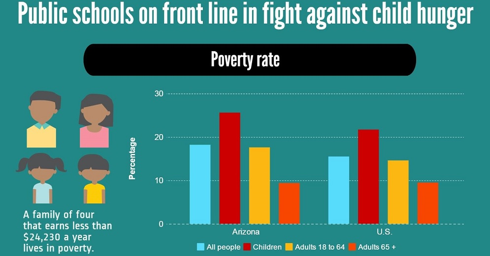 A Portion Of AZEdNews Infographic On Fight Against Child Hunger By Lisa Irish/AZEdNews