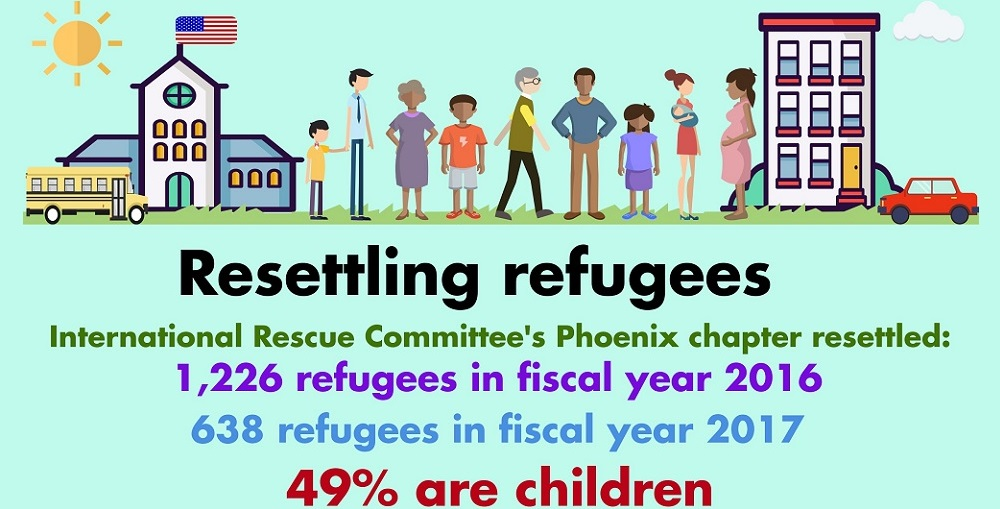 A Portion Of The AZEdNews' Resettling Refugees Infographic By Lisa Irish/AZEdNews
