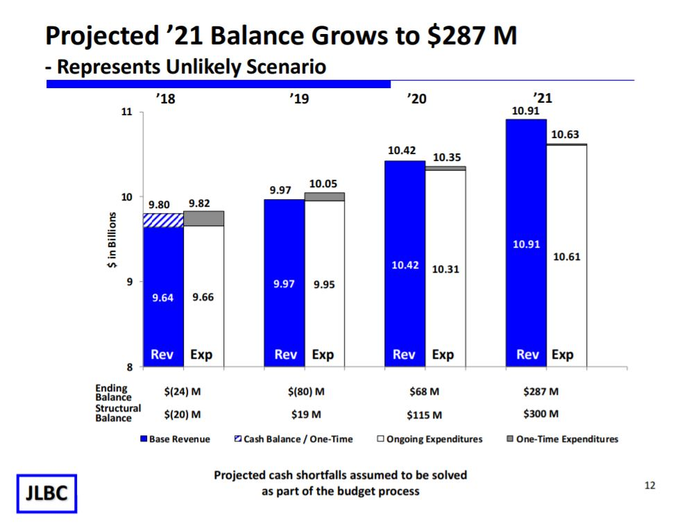 Legislators' priorities: Restoring classroom resource funding Projected-2021-Balance-Grows-