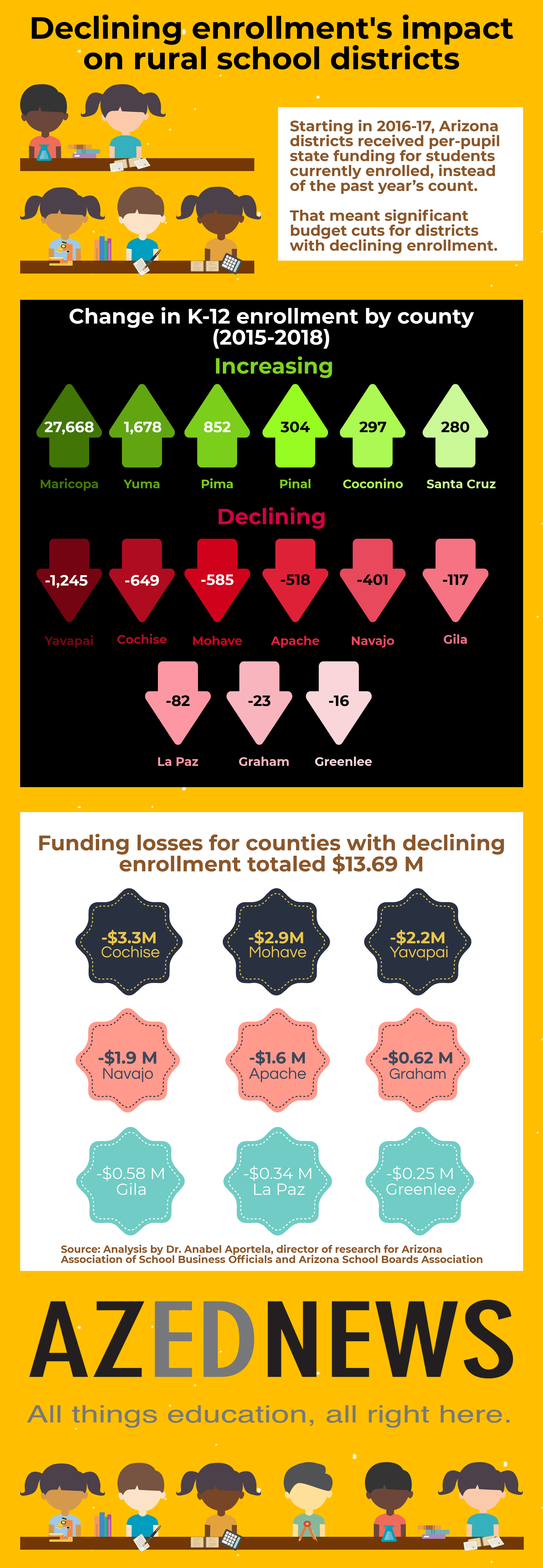 Declining enrollment and current year funding hit rural school districts' budgets hard (+ Podcast, Infographic) AZEdNewsDecliningEnrollmentsImpactOnRuralDistrictsInfographic