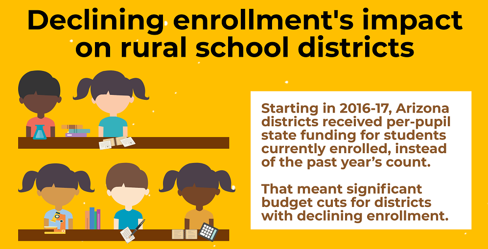 A Portion Of The AZEdNews' Declining Enrollment's Impact On Rural School Districts Infographic By Lisa Irish/AZEdNews