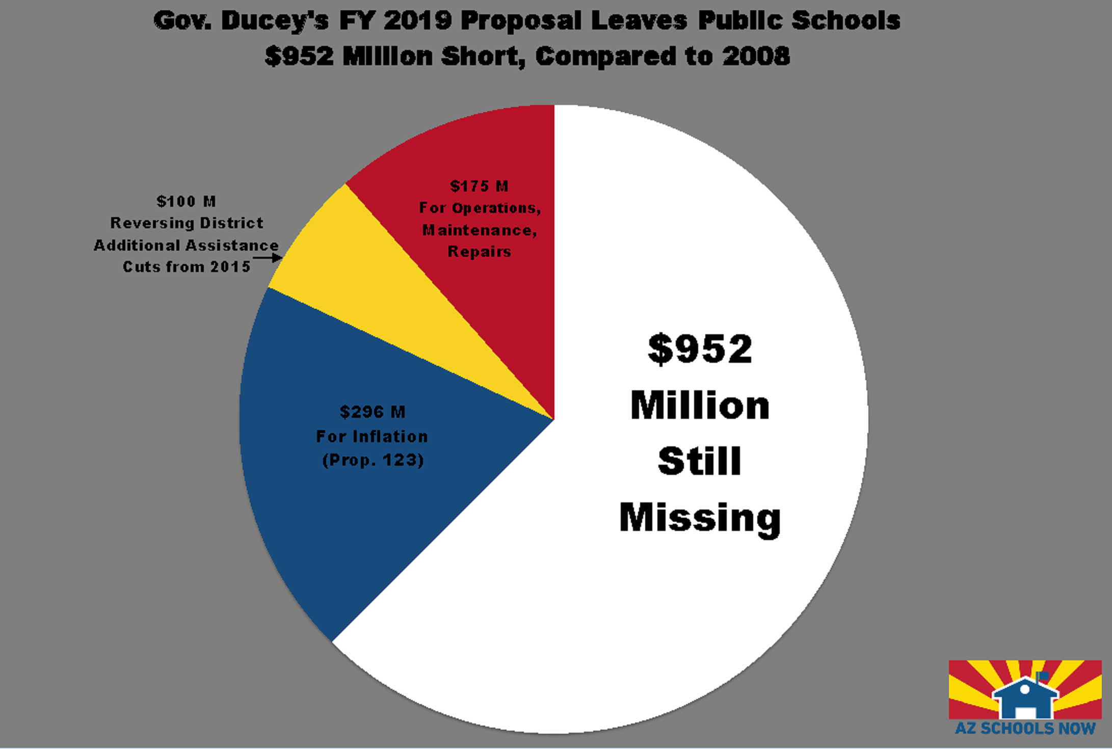 Governor's budget details education priorities, funding sources (+ Video) AZSchoolsNowChart