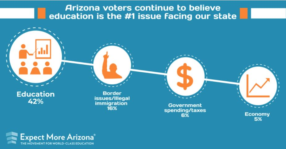 Advocates urge legislators to make sustainable education funding a priority this session (+ Slideshow) EducationIsTheNumberOneIssue-Expect-More-Arizona-survey-Chart