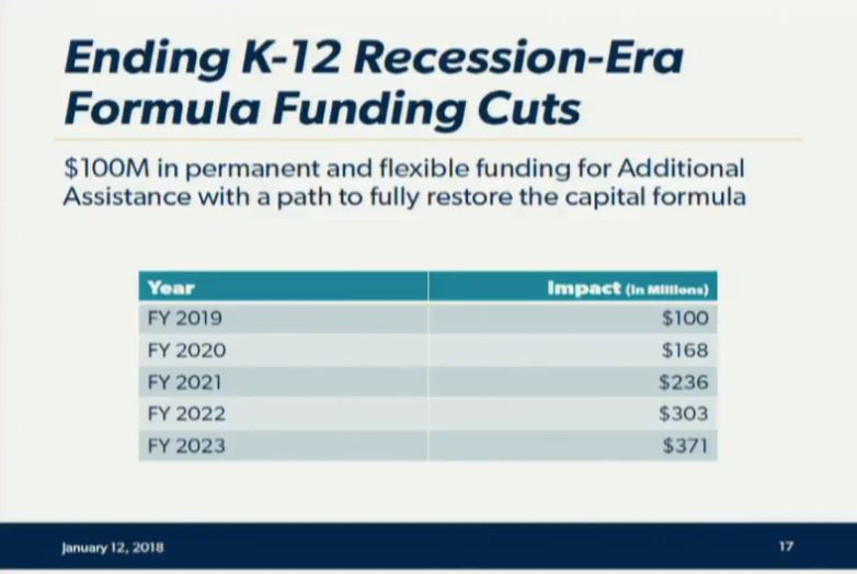Governor's budget details education priorities, funding sources (+ Video) LargestEdPrioritychart