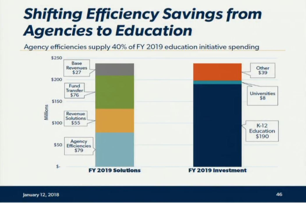 governor s budget proposal outlines his education priorities