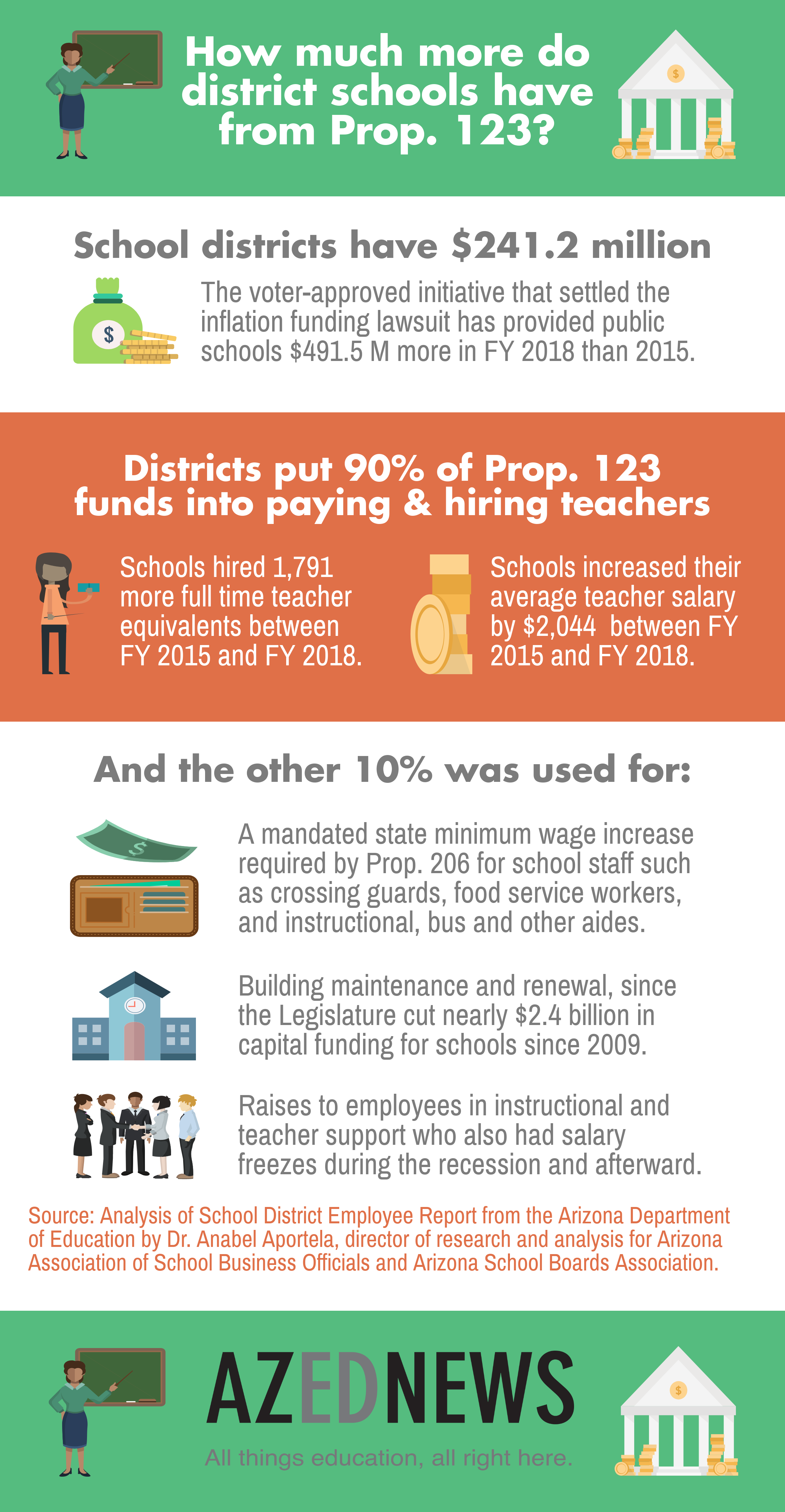 Prop. 123 money used to hire more teachers & pay them more UpdatedAZEdNewsProp123sImpactOnDistrictSchoolsInfographic