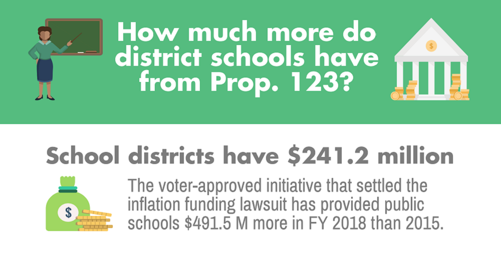A Portion Of The AZEdNews Prop. 123 Impact On District Schools Infographic By Lisa Irish/AZEdNews