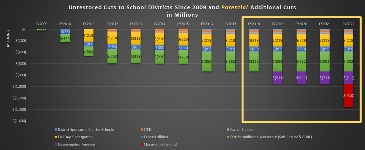 bidget cuts in schools Budget cuts prompt the need for school districts nationwide to examine how their funds are distributed, allowing many facets of the educational system to formulate plans of action to accommodate the needs of the budget.