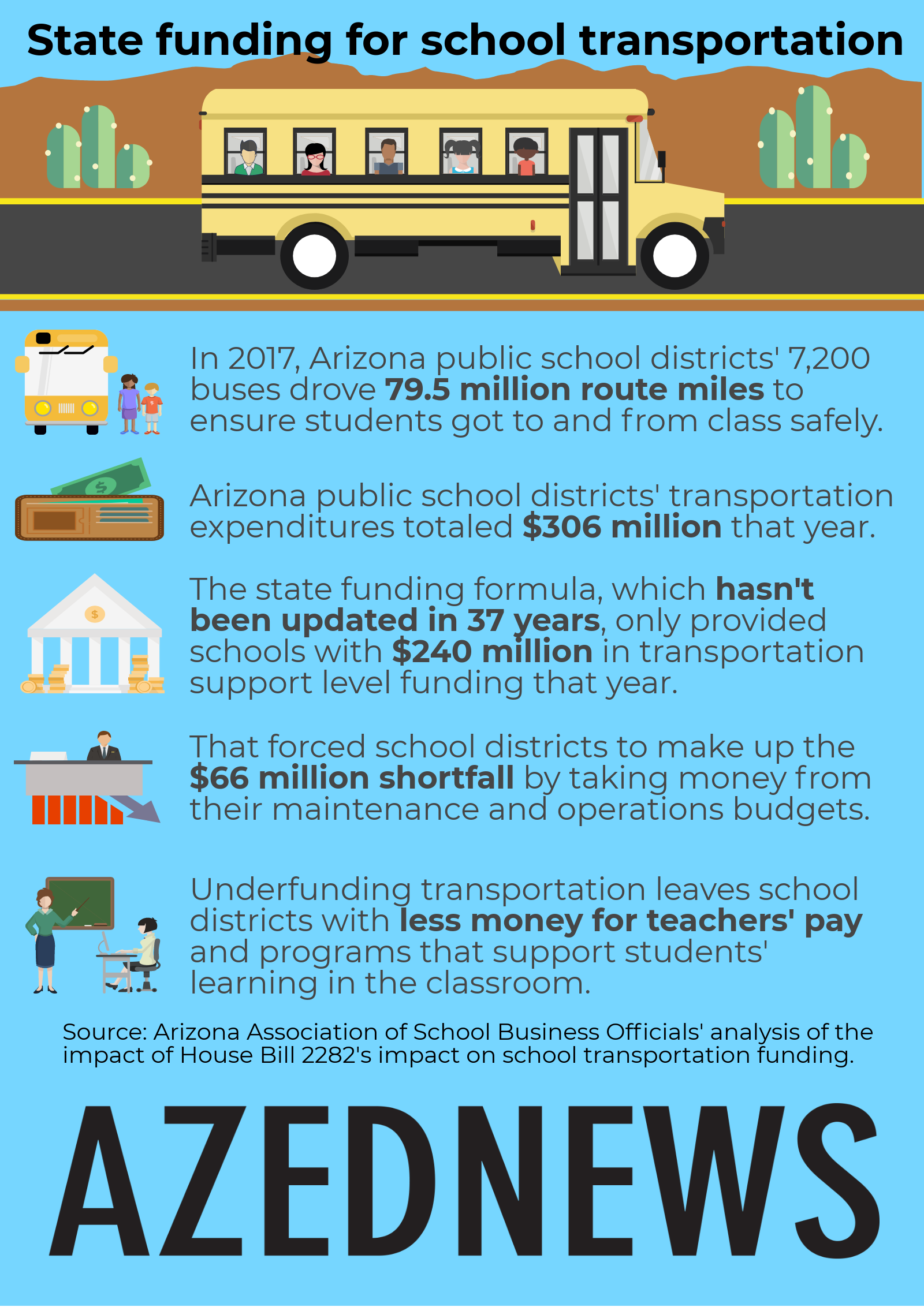 State funding for school transportation AZEdNewsAZTransportationFundingInfographic-1