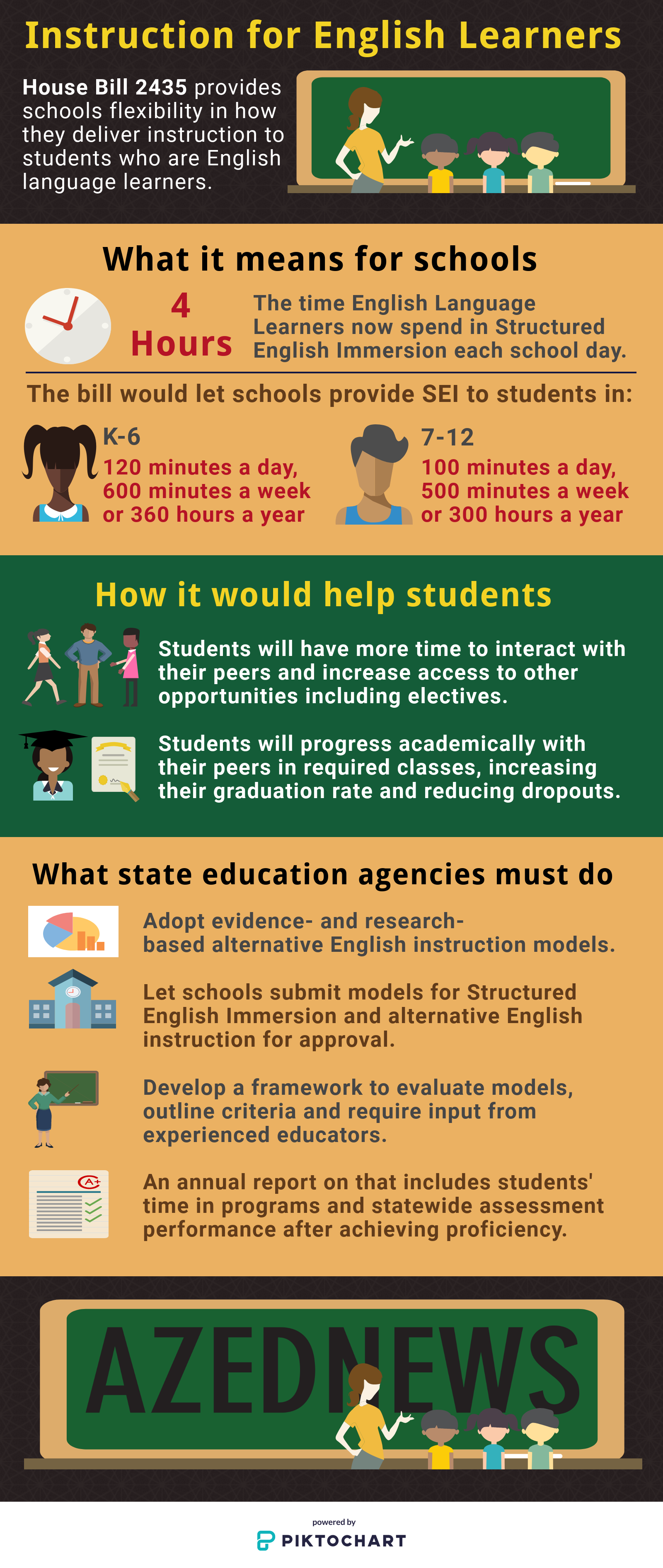 Instruction for English Language Learners AZEdNewsELLInstructionInfographic