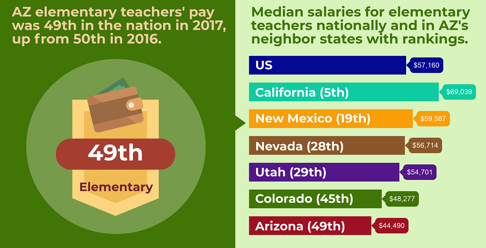 A Portion Of The 2017 Arizona Elementary School Teachers' Pay Infographic By Lisa Irish/AZEdNews