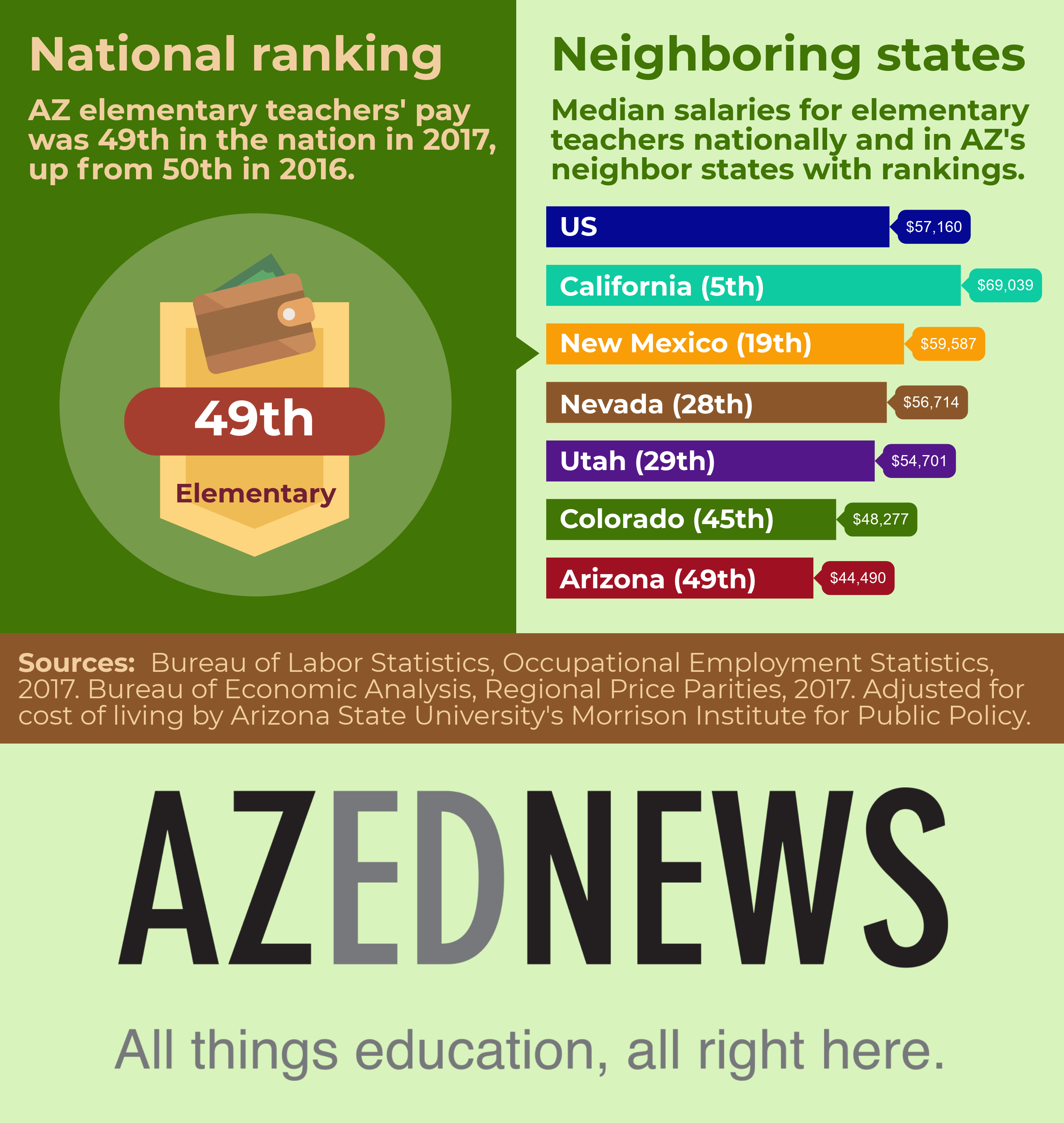 Arizona's national ranking for elementary teacher pay and how AZ compares to neighboring states 2017azteachersa_29495497