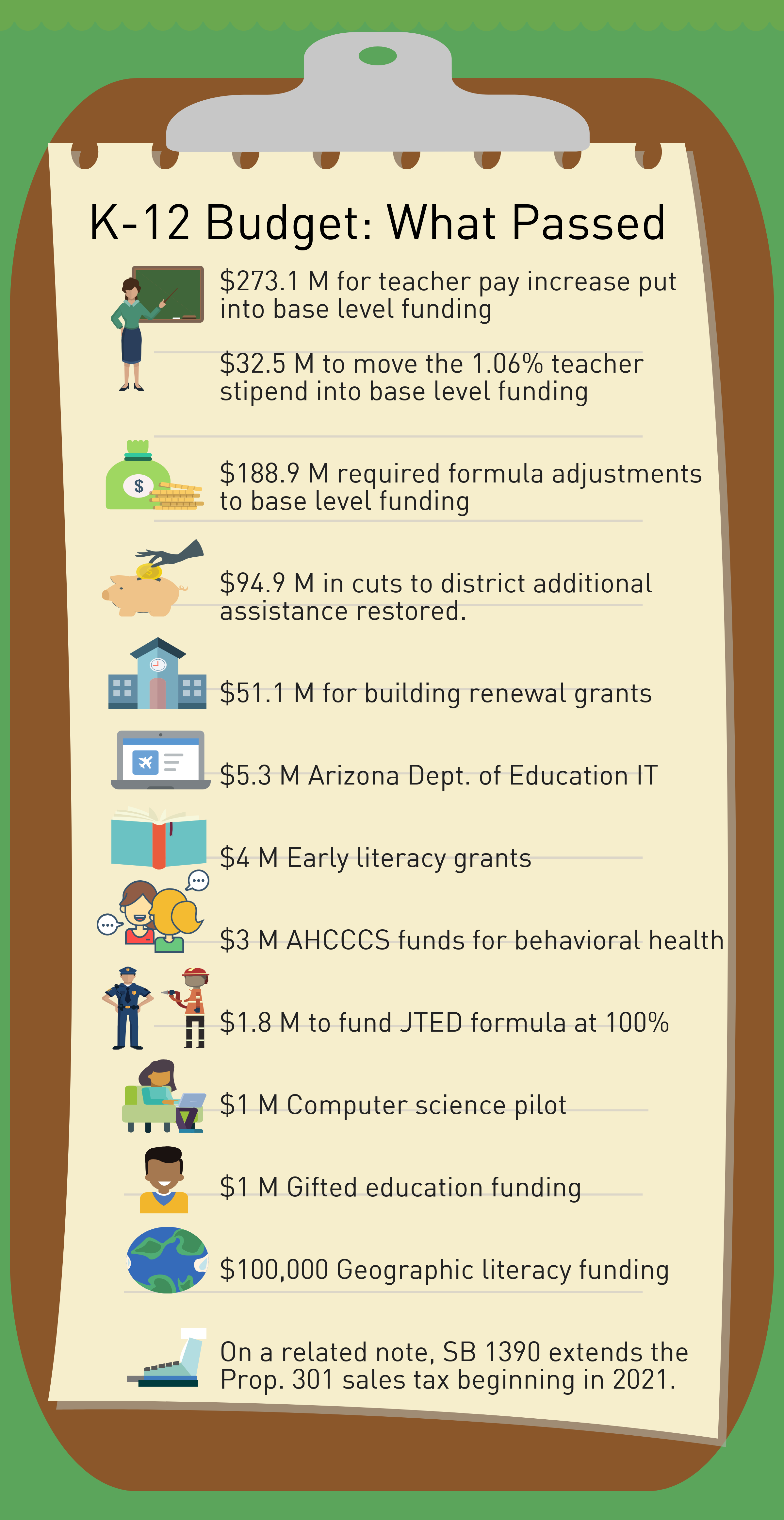 Legislative Wrap-Up: What the new budget and bills mean for K-12 schools (+ Infographics) azednews-K-12-budget-what-passed-portion-infographic