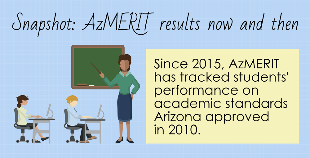 A Portion Of The AZEdNews AzMERIT Snapshot Infographic By Lisa Irish/AZEdNews