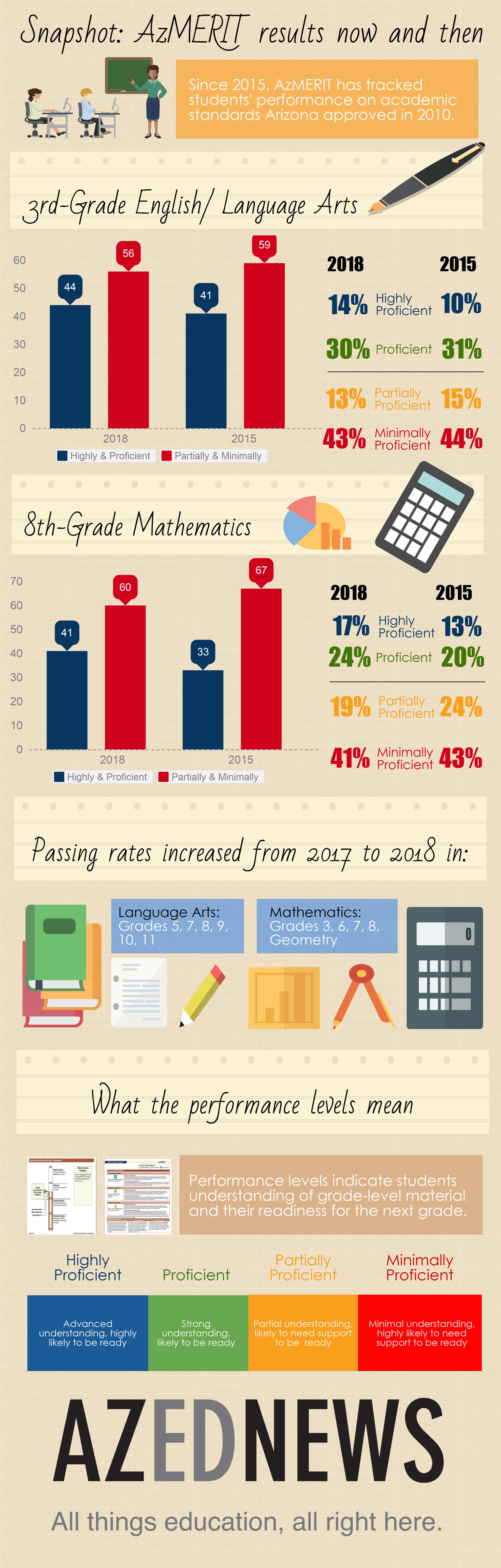 Students' AzMERIT results show steady growth for past four years AZEdNewsAzMeritThePastFourYearsInfographic