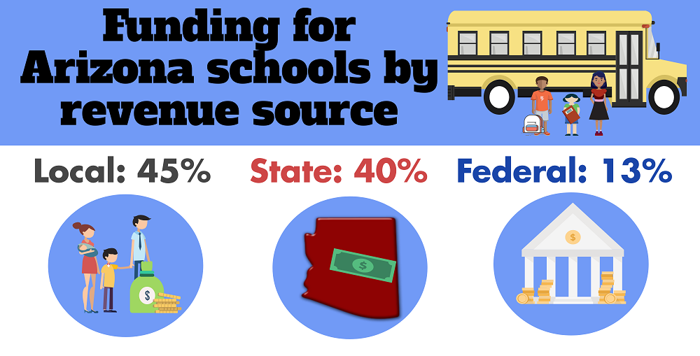 A Portion Of The AZEdNews School Funding Sources For AZ Public Schools By Lisa Irish/AZEdNews