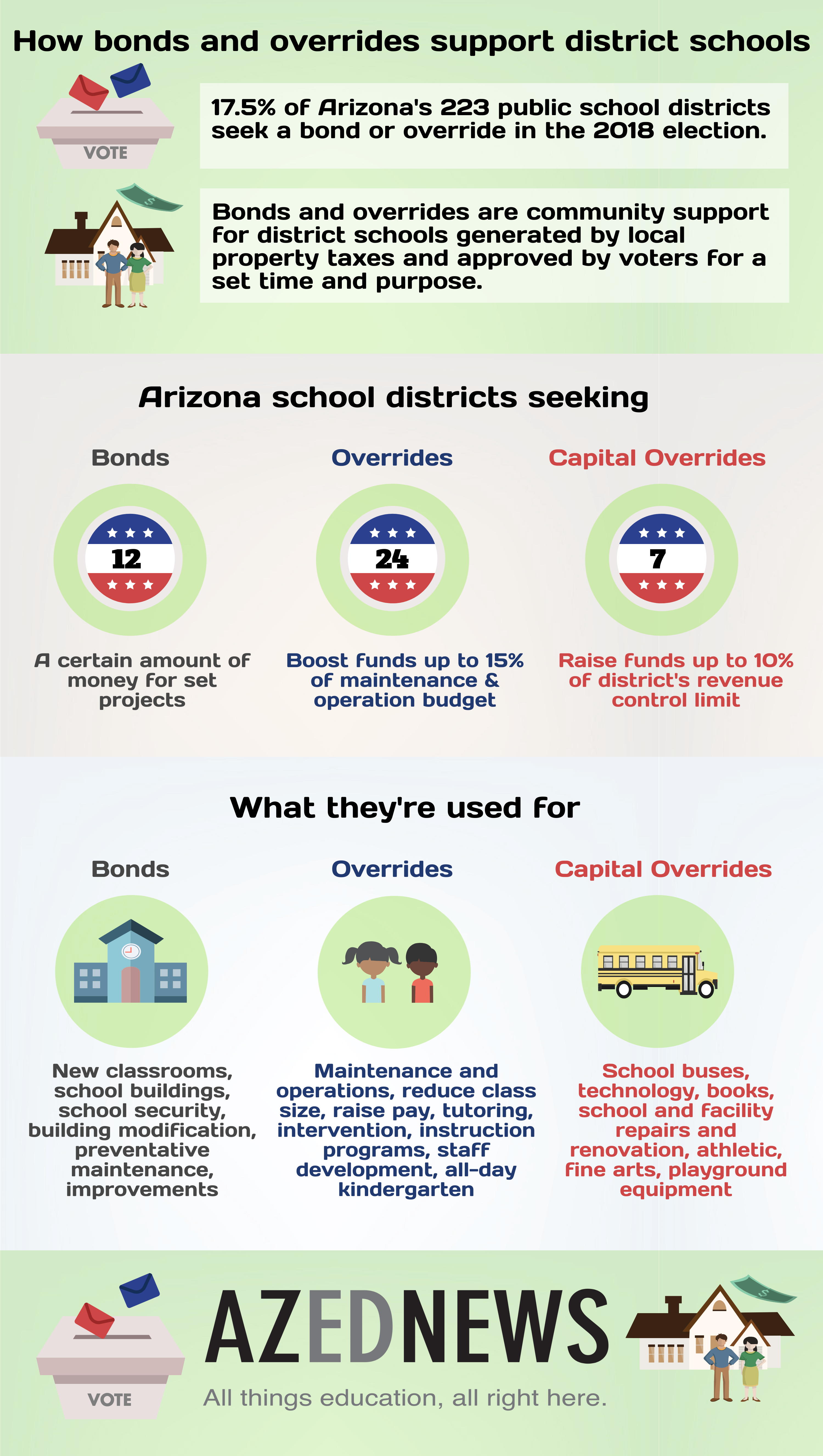 Schools seek local funding through bonds, overrides AZEdNewsUpdated2018BondsOverridesInfographic