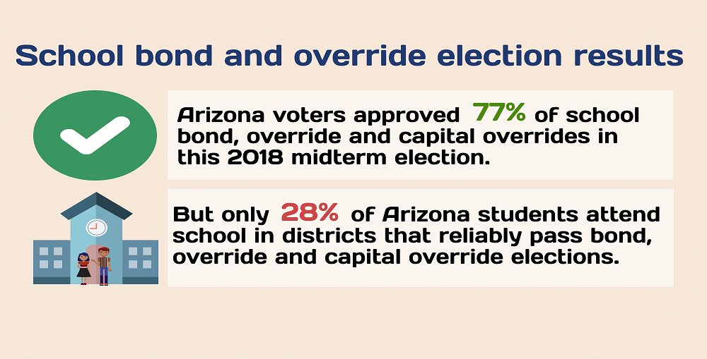 A Portion Of The AZEdNews 2018 School Election Results Infographic By Lisa Irish/AZEdNews