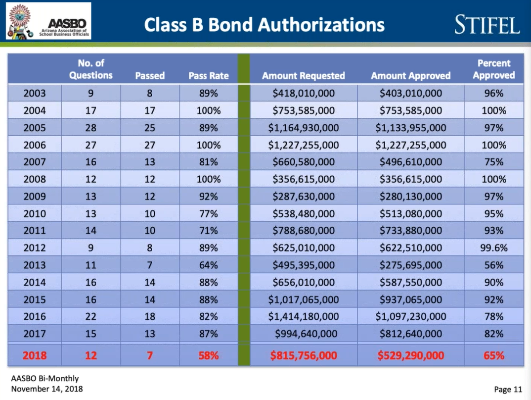 Arizonans approve 77% of school bond, override elections Bond-Authorizations-Slide-9