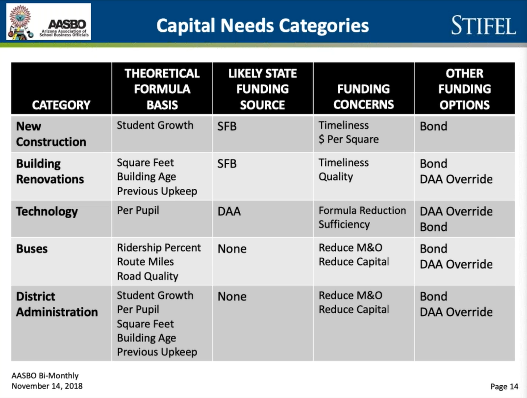 Arizonans approve 77% of school bond, override elections Capital-Needs-Categories-SLide-11