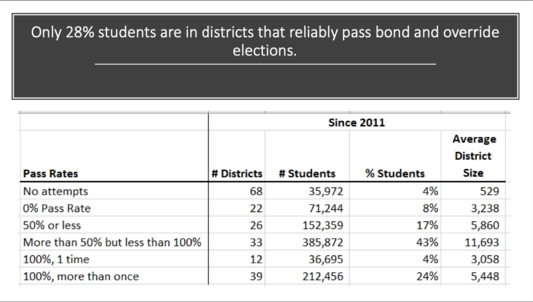 Arizonans approve 77% of school bond, override elections Why-does-this-matter-Slide-11